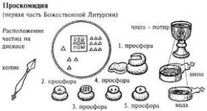 prosfora